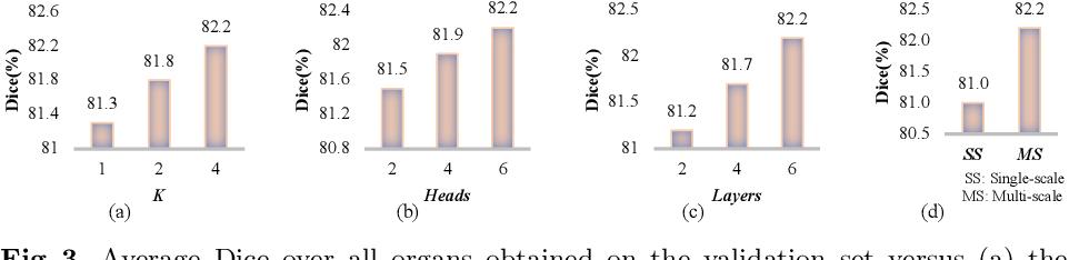 Figure 4 for CoTr: Efficiently Bridging CNN and Transformer for 3D Medical Image Segmentation