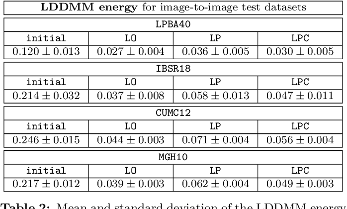 Figure 4 for Quicksilver: Fast Predictive Image Registration - a Deep Learning Approach