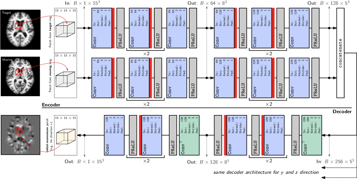 Figure 3 for Quicksilver: Fast Predictive Image Registration - a Deep Learning Approach