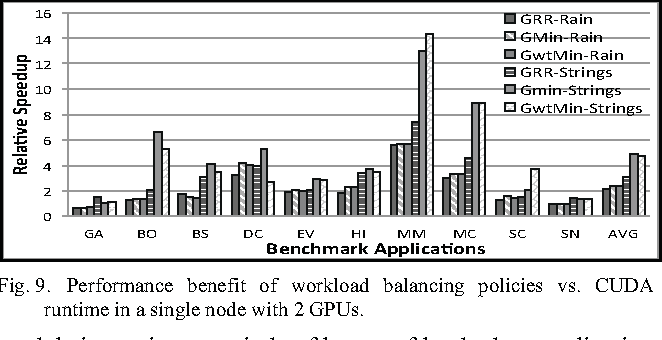Figure 9 from Scheduling Multi-tenant Cloud Workloads on