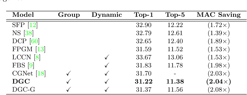 Figure 2 for Dynamic Group Convolution for Accelerating Convolutional Neural Networks
