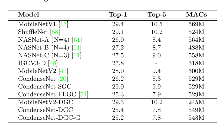 Figure 4 for Dynamic Group Convolution for Accelerating Convolutional Neural Networks