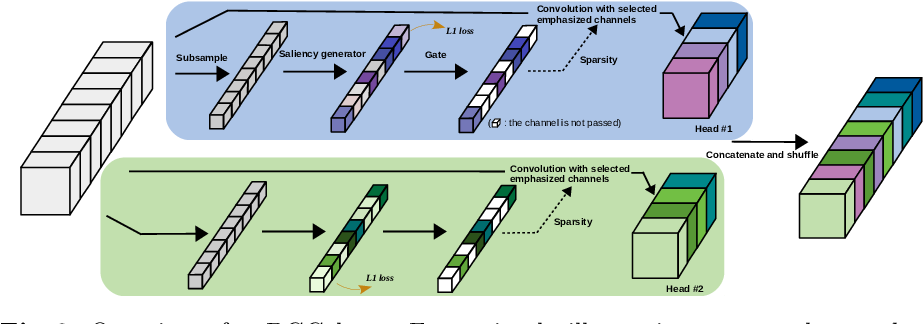 Figure 3 for Dynamic Group Convolution for Accelerating Convolutional Neural Networks