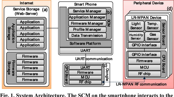 Figure 1 from IEEE 802 15 4 based service configuration