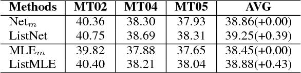 Figure 3 for Top-Rank Enhanced Listwise Optimization for Statistical Machine Translation