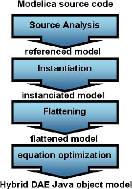 Modelica Models Translation into Java Components for Optimization
