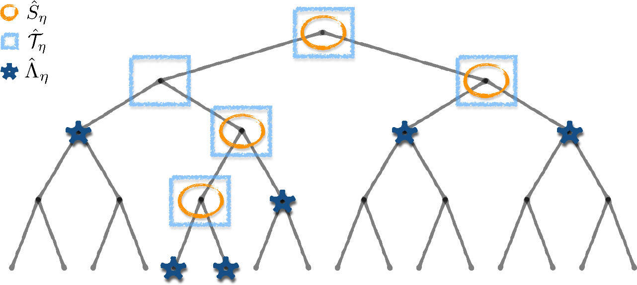 Figure 1 for Multi-Scale Vector Quantization with Reconstruction Trees