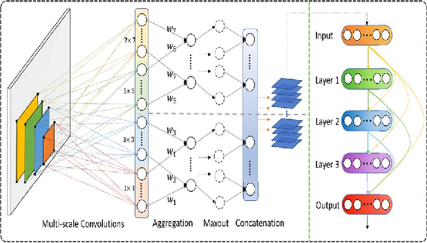 Figure 1 for Multi-scale Convolution Aggregation and Stochastic Feature Reuse for DenseNets