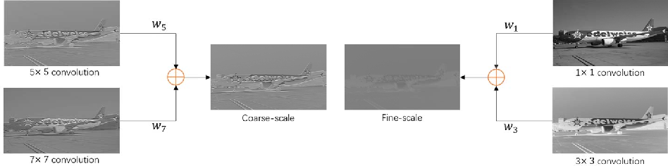 Figure 3 for Multi-scale Convolution Aggregation and Stochastic Feature Reuse for DenseNets