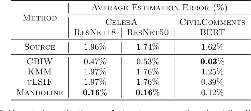 Figure 4 for Mandoline: Model Evaluation under Distribution Shift