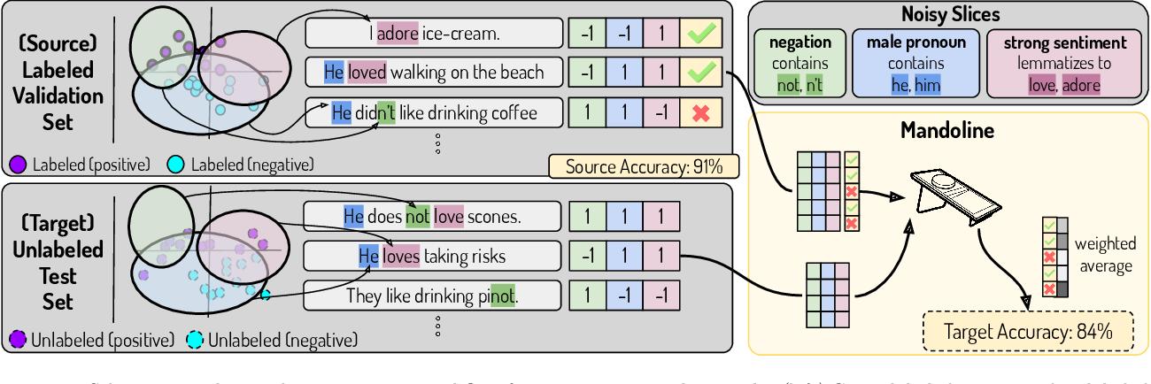 Figure 1 for Mandoline: Model Evaluation under Distribution Shift