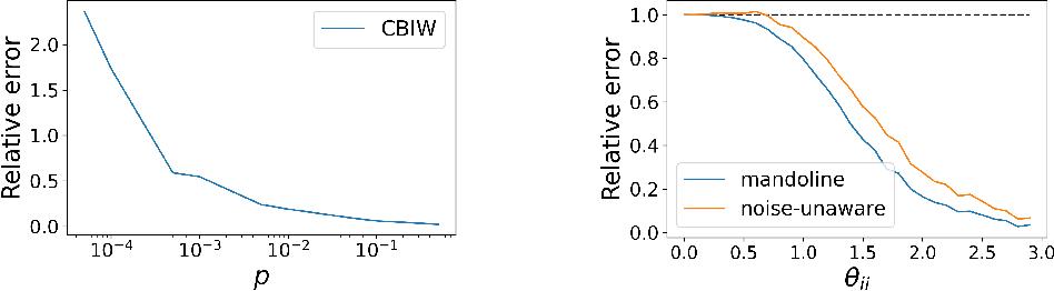 Figure 3 for Mandoline: Model Evaluation under Distribution Shift