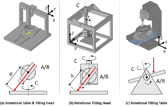 Figure 3 for Singularity-aware motion planning for multi-axis additive manufacturing