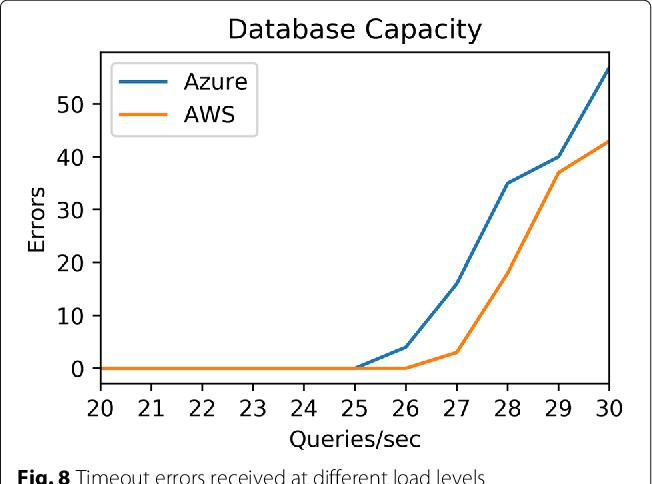Evaluating cloud database migration options using workload models