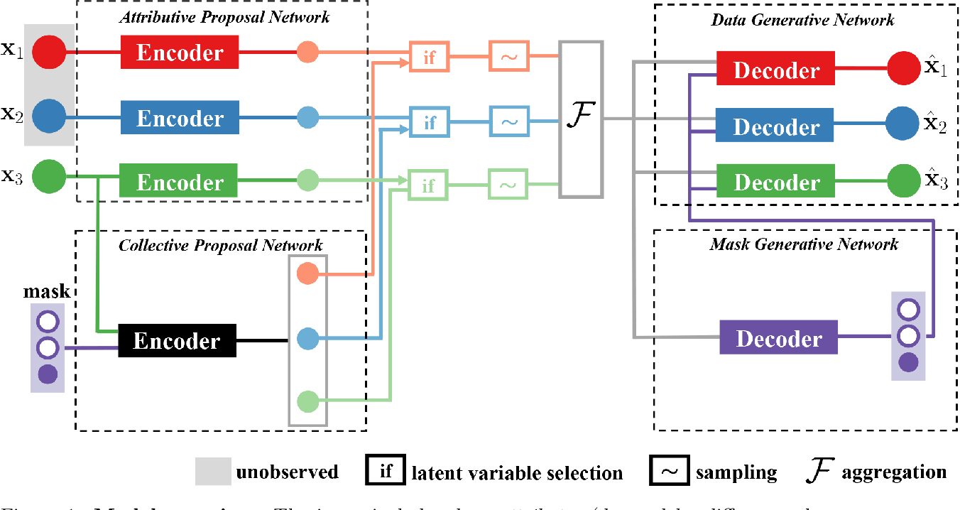 Figure 1 for Variational Selective Autoencoder: Learning from Partially-Observed Heterogeneous Data
