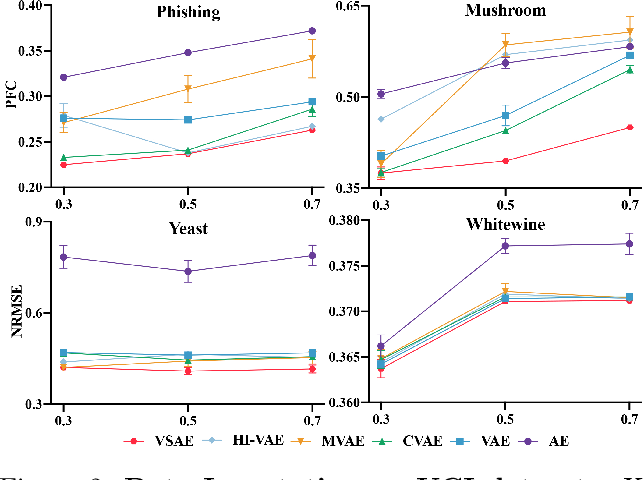 Figure 3 for Variational Selective Autoencoder: Learning from Partially-Observed Heterogeneous Data
