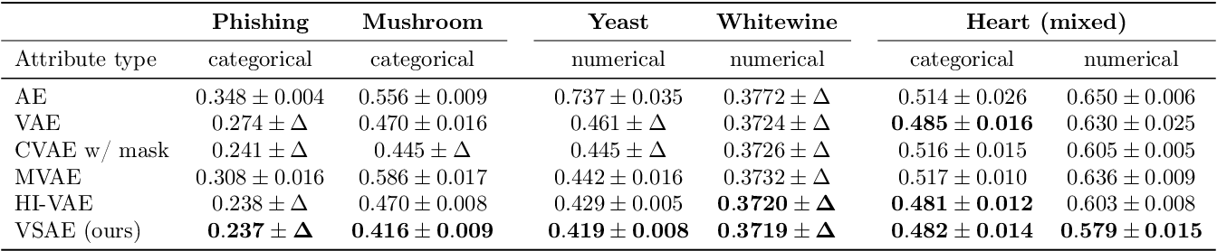 Figure 2 for Variational Selective Autoencoder: Learning from Partially-Observed Heterogeneous Data