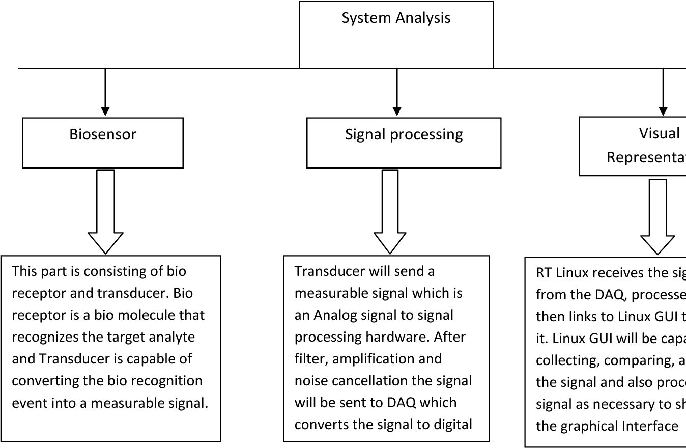 Table 6 from Data processing through biosensors and
