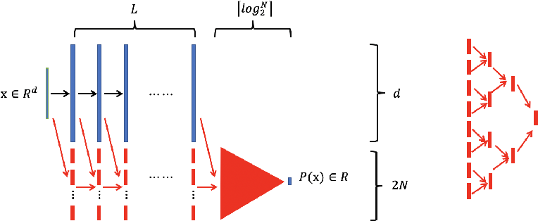 Figure 1 for Reproducing Activation Function for Deep Learning