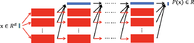 Figure 2 for Reproducing Activation Function for Deep Learning