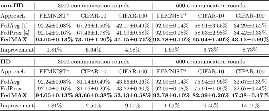 Figure 2 for FedMAX: Mitigating Activation Divergence for Accurate and Communication-Efficient Federated Learning