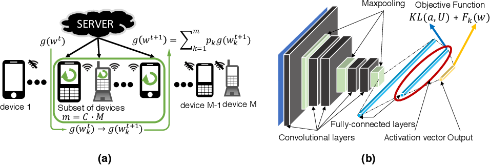 Figure 1 for FedMAX: Mitigating Activation Divergence for Accurate and Communication-Efficient Federated Learning