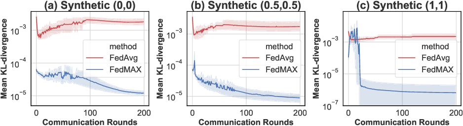 Figure 3 for FedMAX: Mitigating Activation Divergence for Accurate and Communication-Efficient Federated Learning