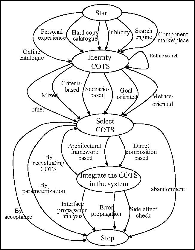 Towards A Cots Based Development Environment