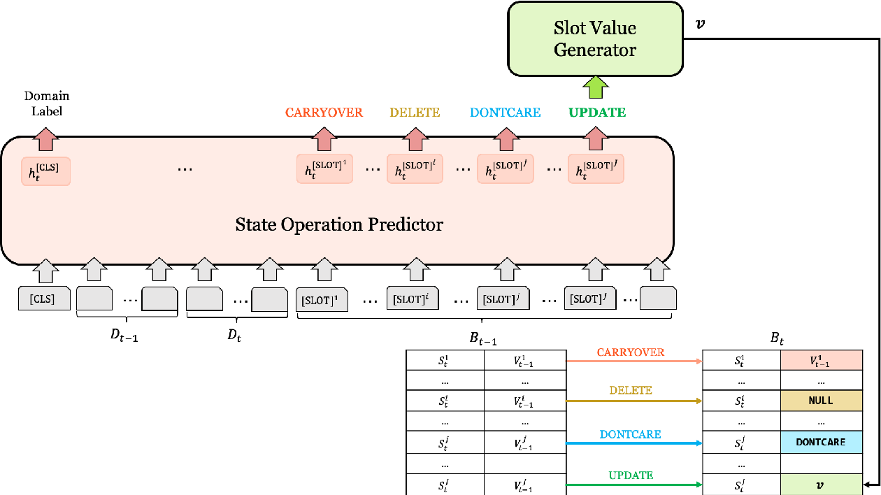 Figure 3 for Efficient Dialogue State Tracking by Selectively Overwriting Memory