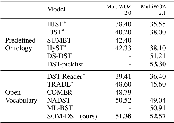 Figure 4 for Efficient Dialogue State Tracking by Selectively Overwriting Memory