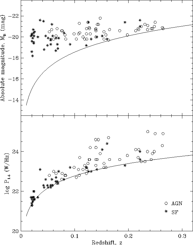 Figure 6 From Radio Sources In The 2 Df Galaxy Redshift Survey I