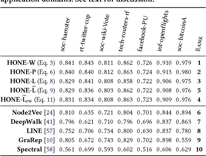 Figure 2 for HONE: Higher-Order Network Embeddings