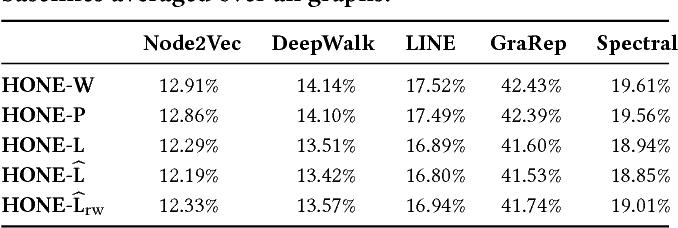 Figure 4 for HONE: Higher-Order Network Embeddings