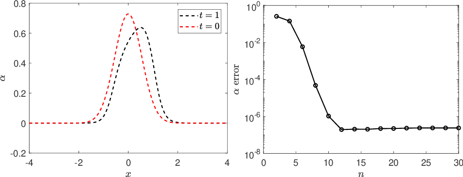 Figure 2 for Methods to Recover Unknown Processes in Partial Differential Equations Using Data