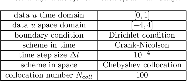 Figure 1 for Methods to Recover Unknown Processes in Partial Differential Equations Using Data