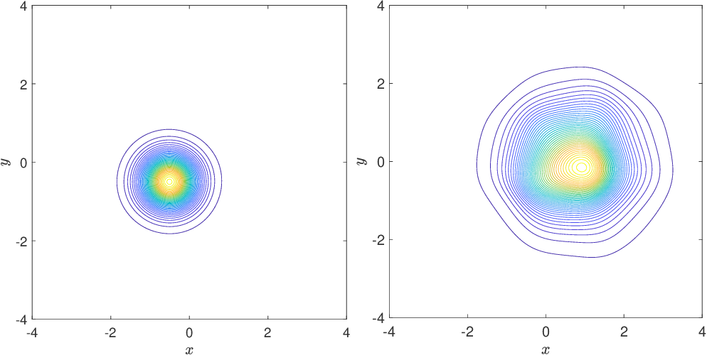 Figure 3 for Methods to Recover Unknown Processes in Partial Differential Equations Using Data