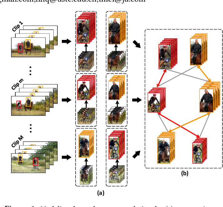 Figure 1 for Long Short-Term Relation Networks for Video Action Detection