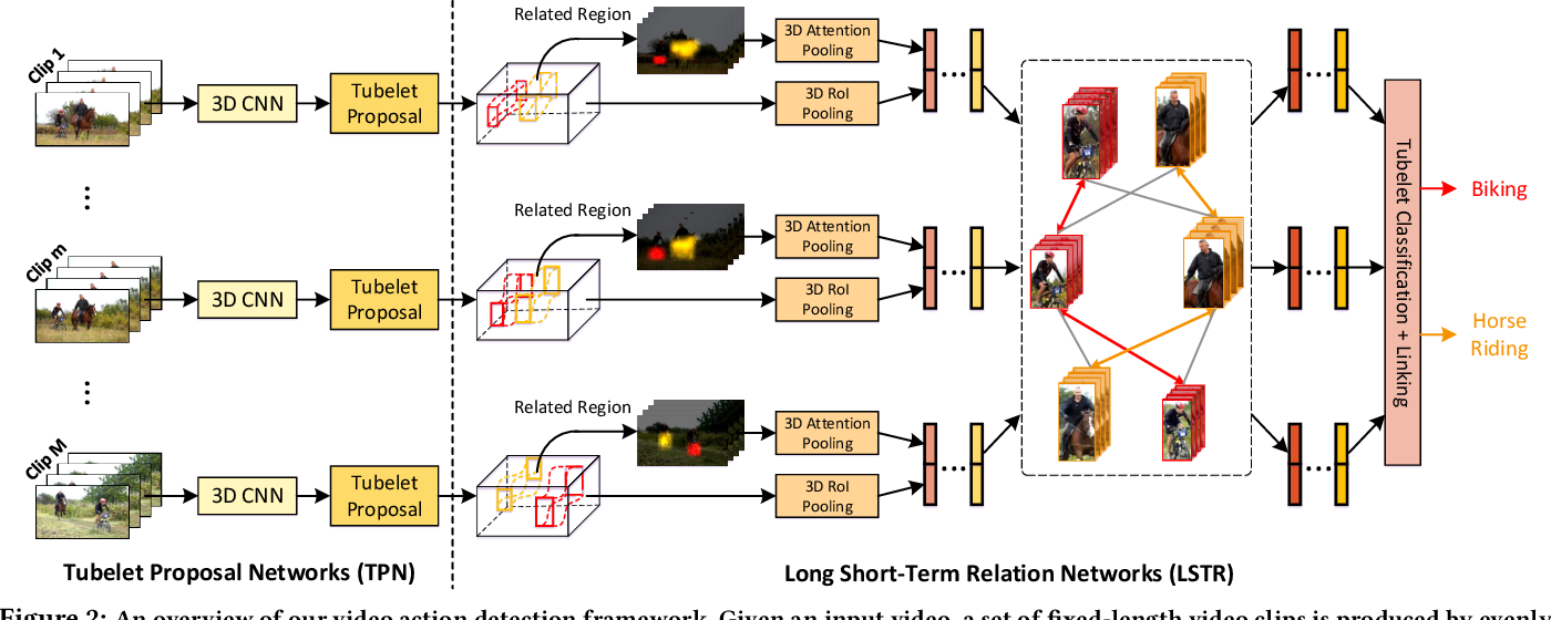 Figure 3 for Long Short-Term Relation Networks for Video Action Detection
