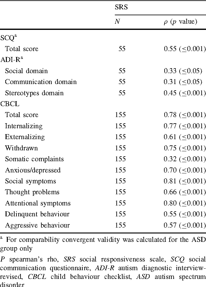 Asd Validity >> Validity Of The Social Responsiveness Scale To Differentiate Between