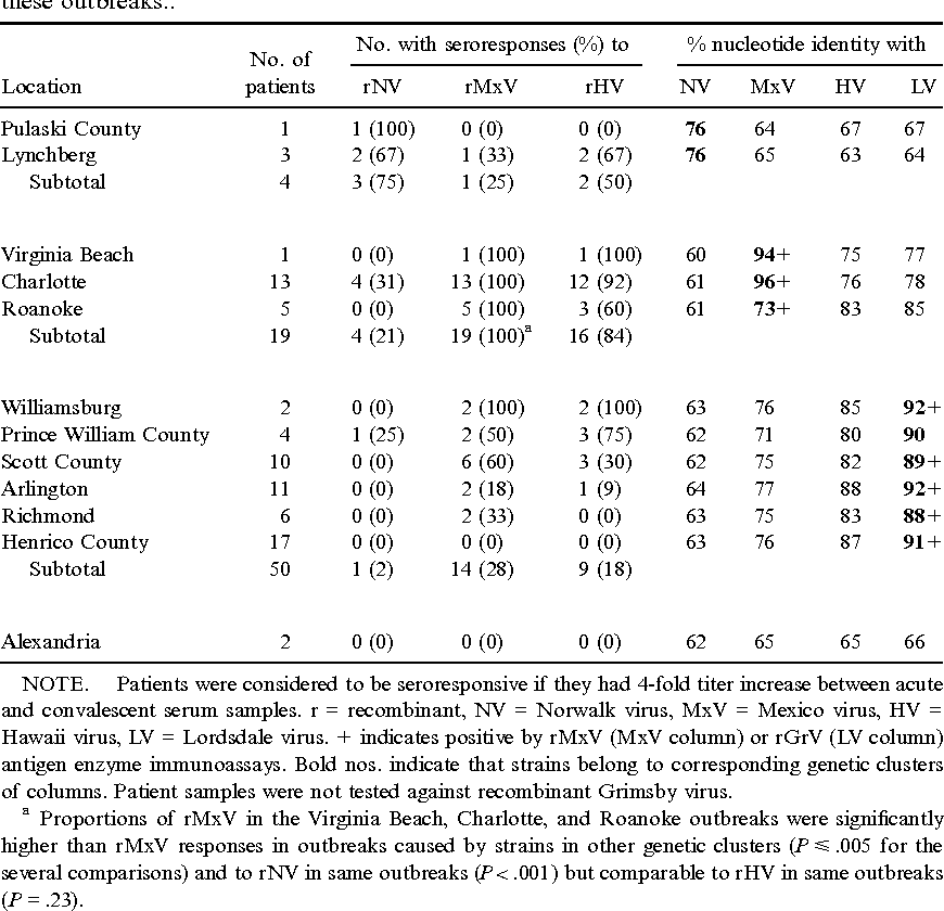 Table 6. Antibody responses of patients involved in 12 outbreaks of acute gastroenteritis in Virginia and the genetic identities (RNA polymerase region) of the strains involved in these outbreaks..