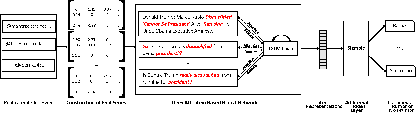 Figure 2 for Call Attention to Rumors: Deep Attention Based Recurrent Neural Networks for Early Rumor Detection