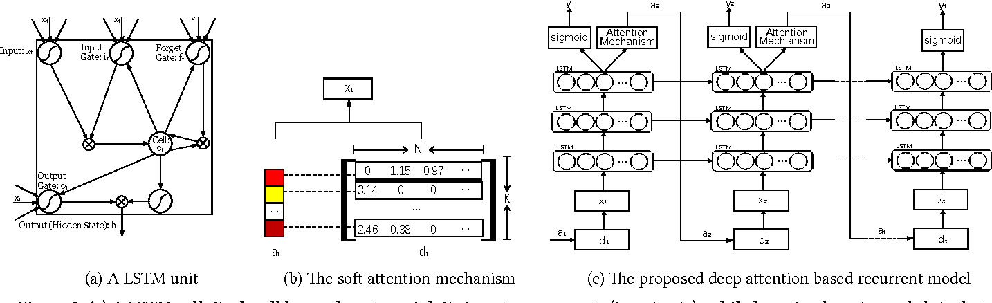Figure 4 for Call Attention to Rumors: Deep Attention Based Recurrent Neural Networks for Early Rumor Detection
