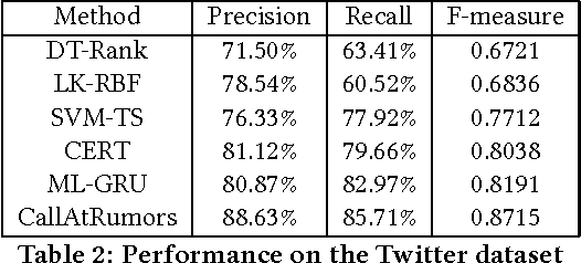 Figure 3 for Call Attention to Rumors: Deep Attention Based Recurrent Neural Networks for Early Rumor Detection
