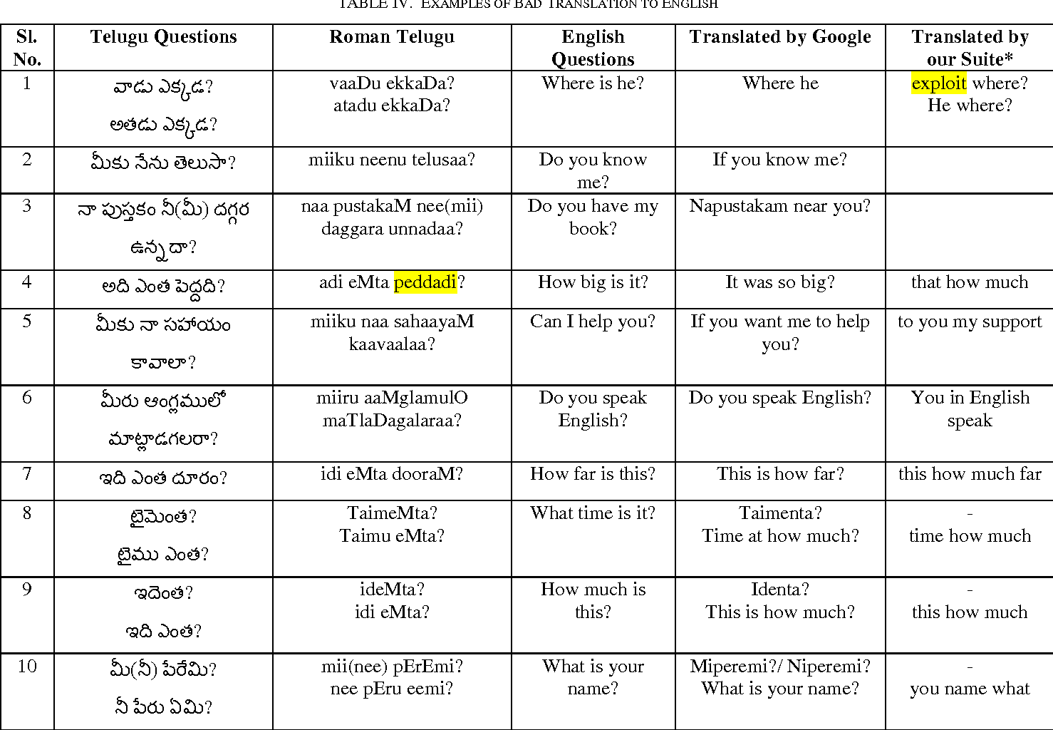 Table IV from Telugu to English Translation using Direct Machine
