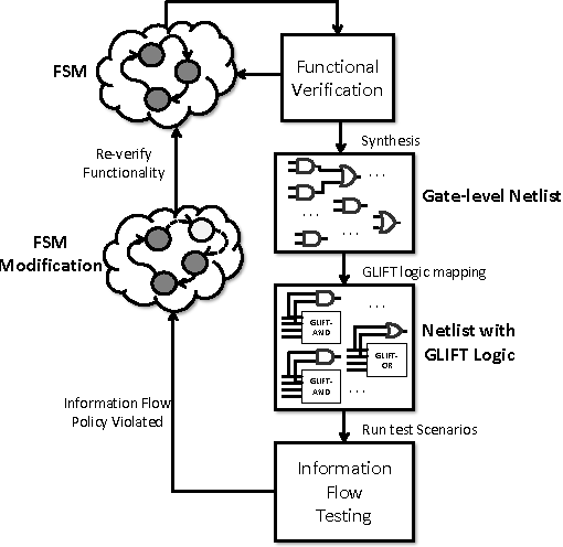 Figure 2 from Information flow isolation in I2C and USB - Semantic