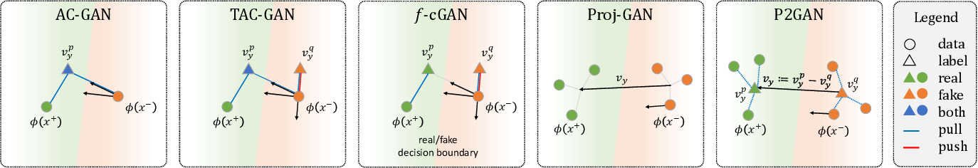 Figure 1 for Dual Projection Generative Adversarial Networks for Conditional Image Generation