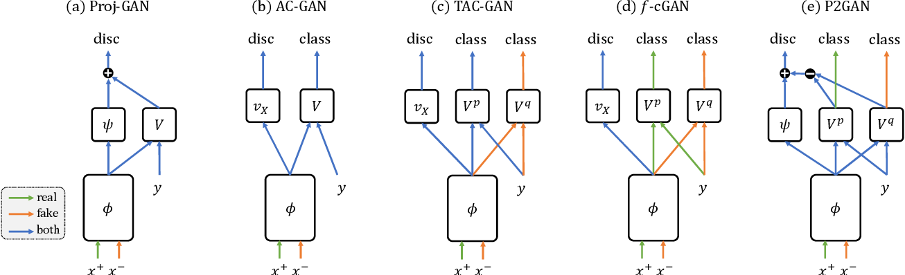 Figure 3 for Dual Projection Generative Adversarial Networks for Conditional Image Generation
