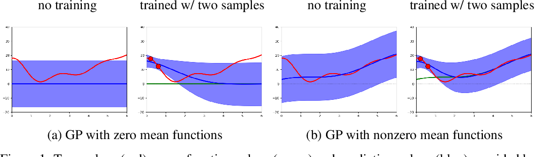 Figure 1 for Improving Output Uncertainty Estimation and Generalization in Deep Learning via Neural Network Gaussian Processes