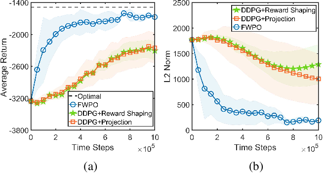 Figure 1 for Escaping from Zero Gradient: Revisiting Action-Constrained Reinforcement Learning via Frank-Wolfe Policy Optimization