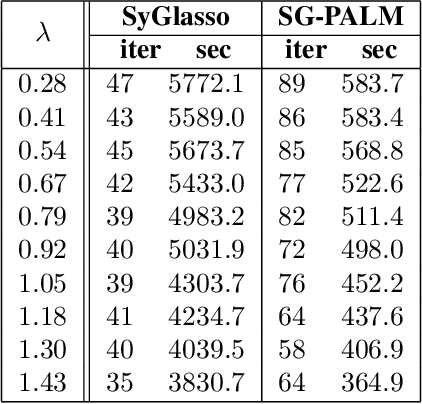 Figure 4 for SG-PALM: a Fast Physically Interpretable Tensor Graphical Model
